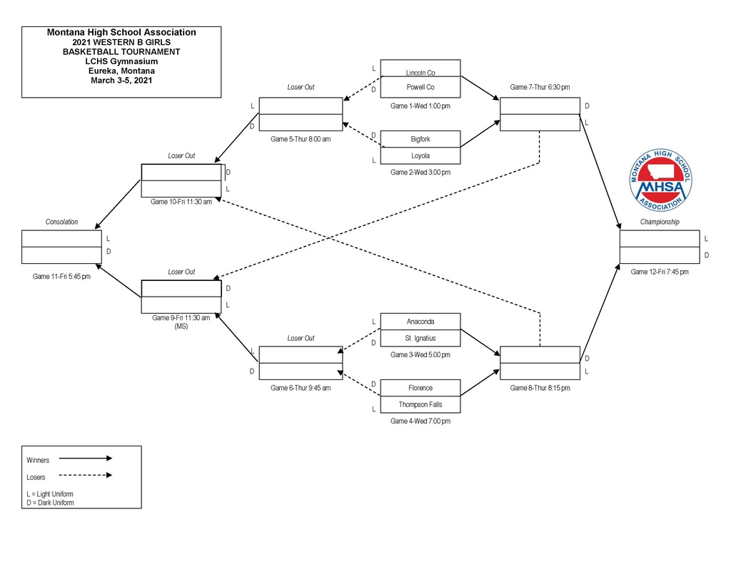 Girls Divisional Bracket